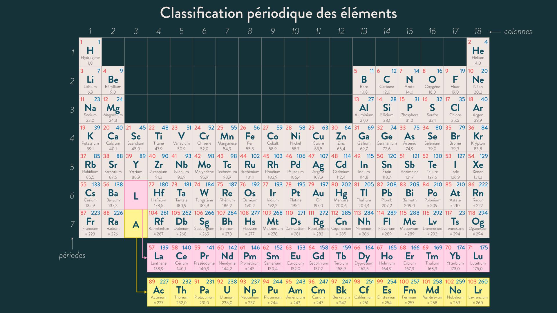 Tableau de classification périodique des éléments