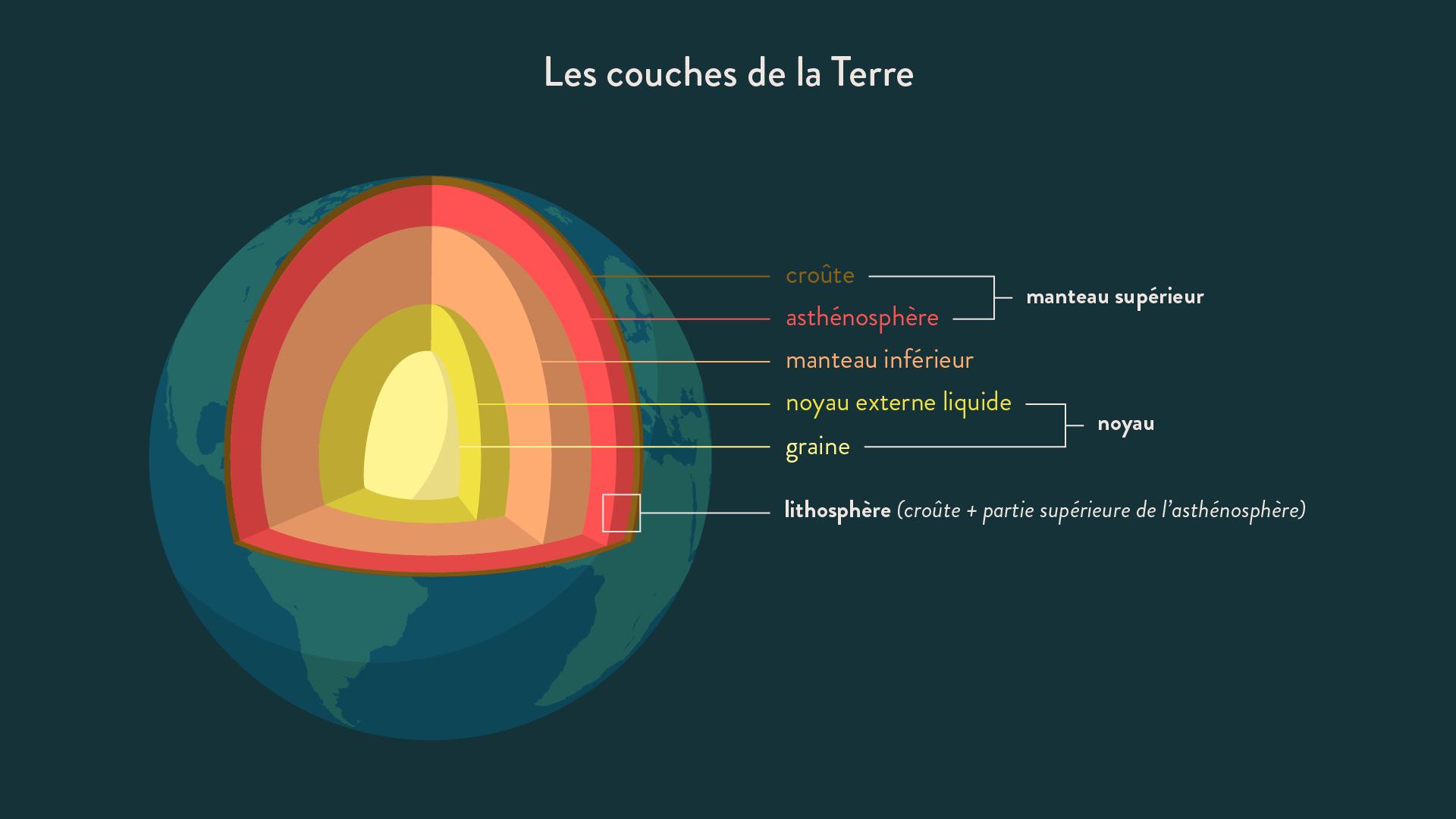 Schéma Bilan Les Couches De La Terre Schoolmouv