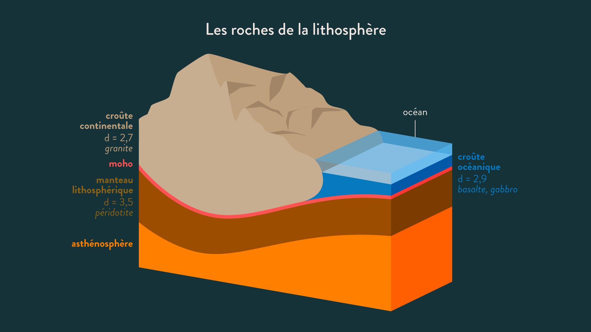 Les roches de la lithosphère