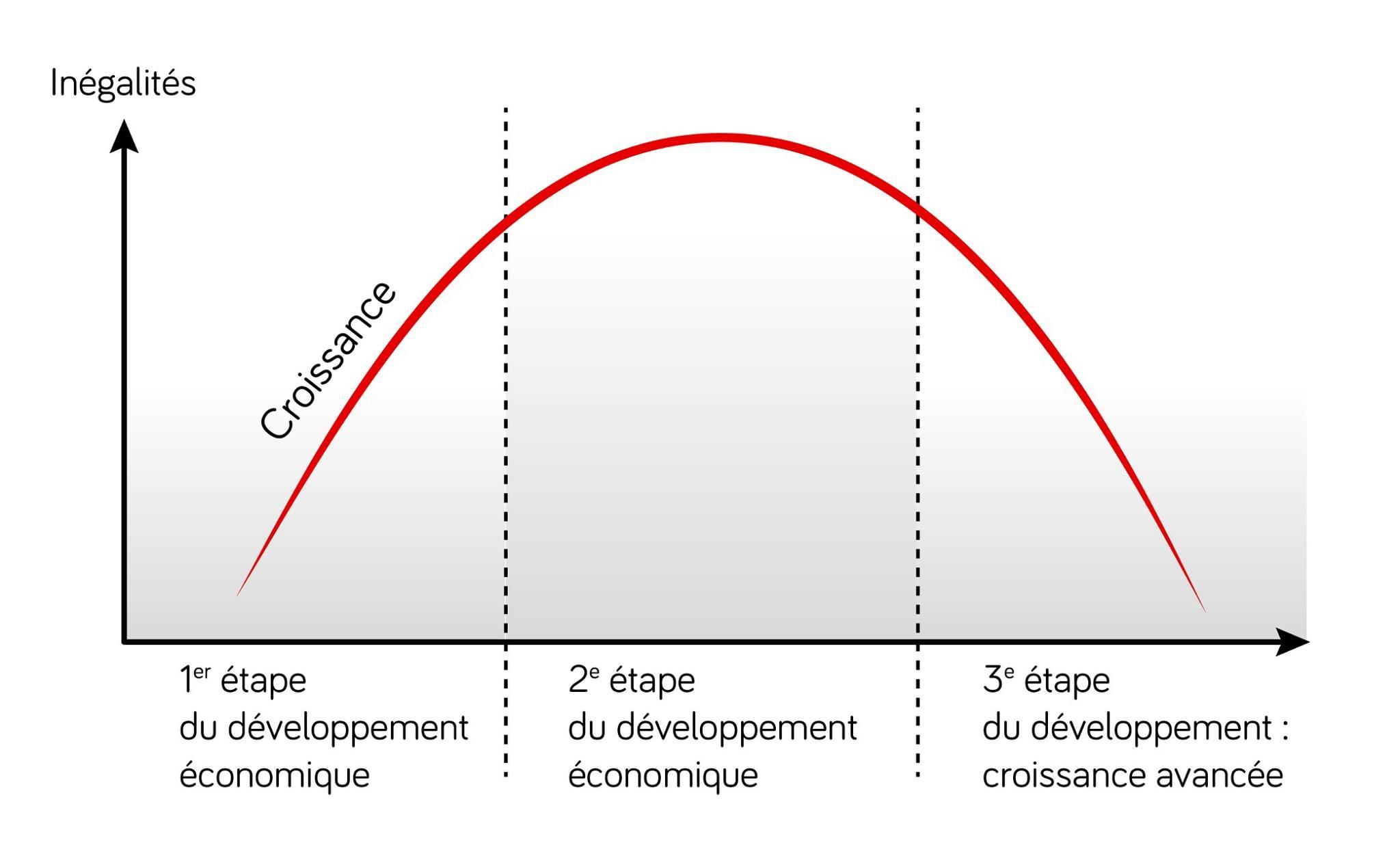 Courbe de Kuznets ses terminale
