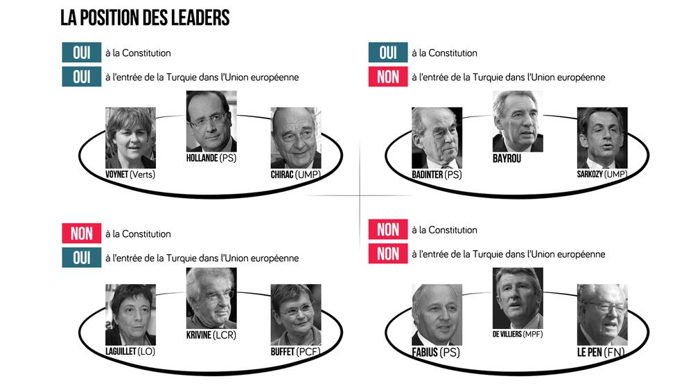 Schéma de la position des principaux leaders politiques français