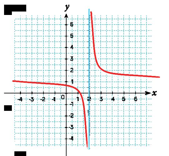 Courbe représentative d'une fonction homographique 2nde