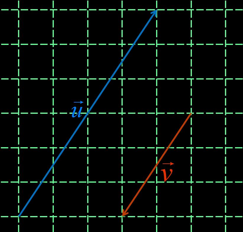 Représentation graphique des vecteur u et v