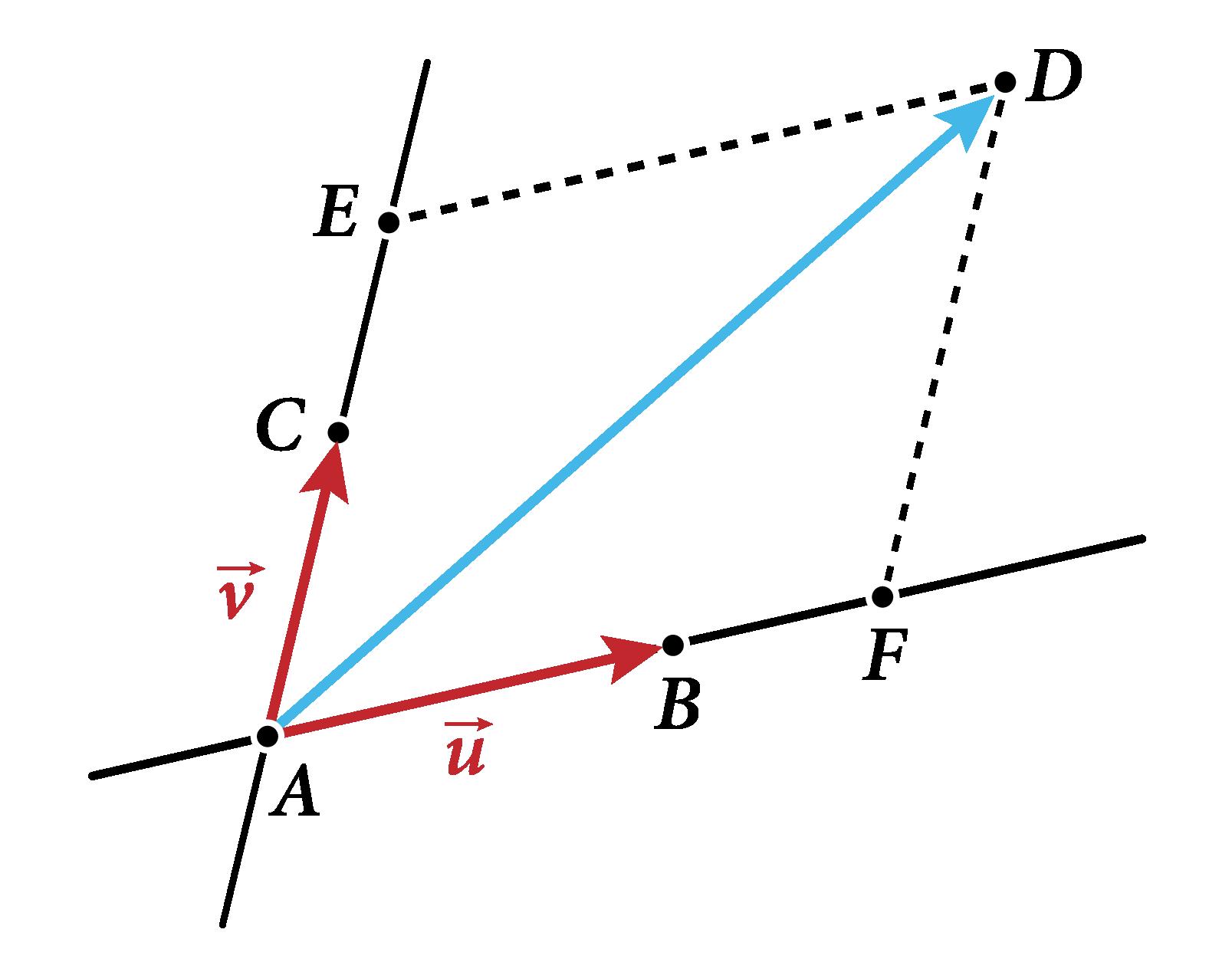 Tout vecteur du plan peut s'exprimer en fonction de deux vecteurs non colinéaires