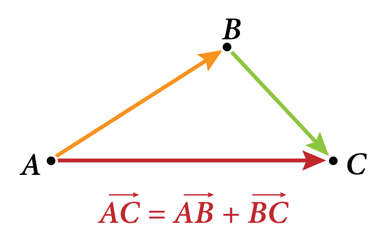 Triangle de la relation de Chasles