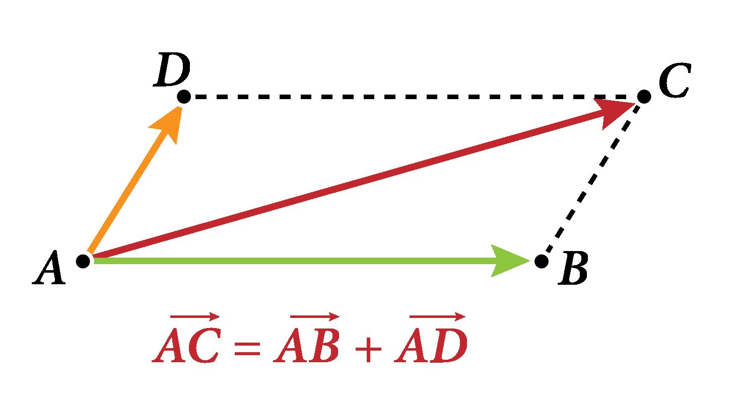relation vectorielle dans la parallélogramme