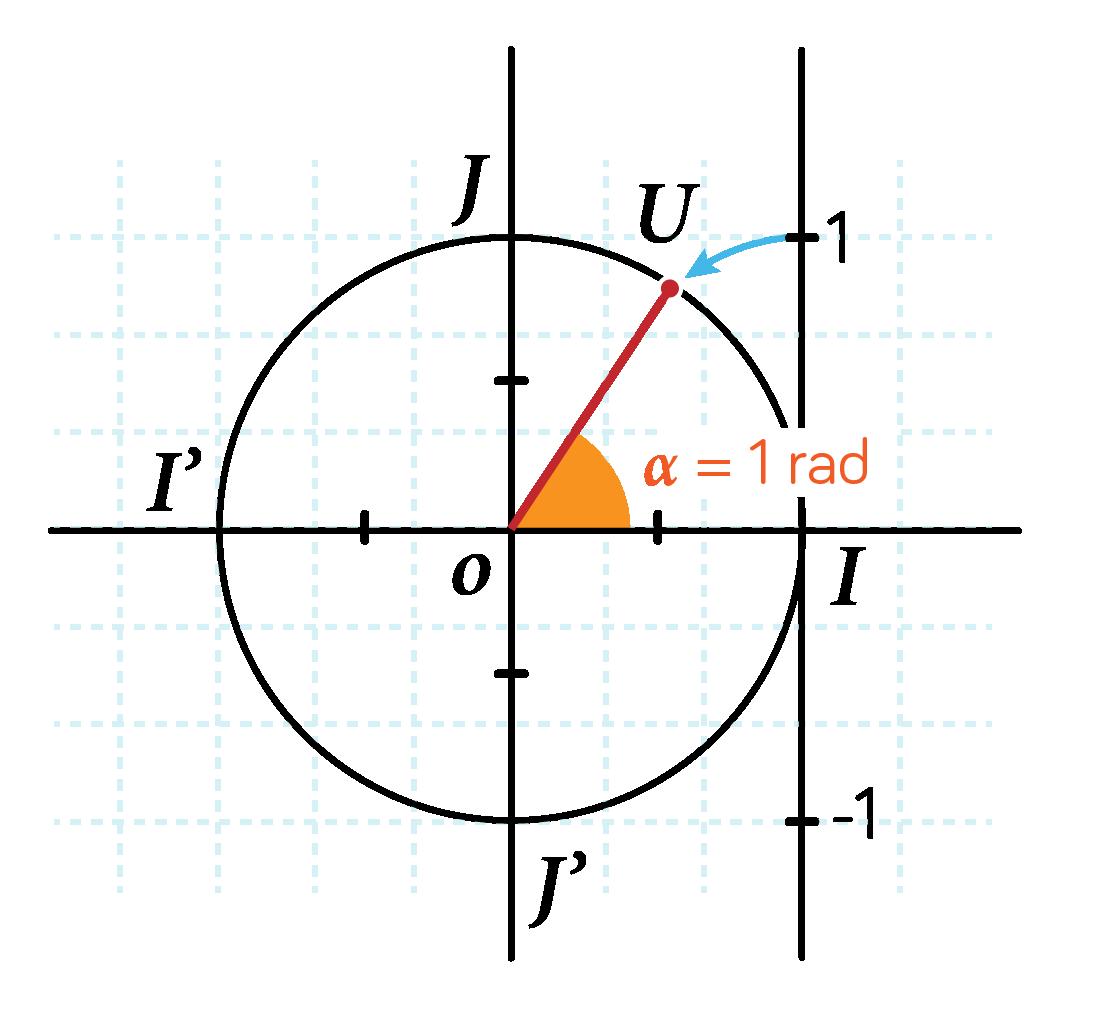 Lien entre angle du cercle trigonométrique et mesure en radians
