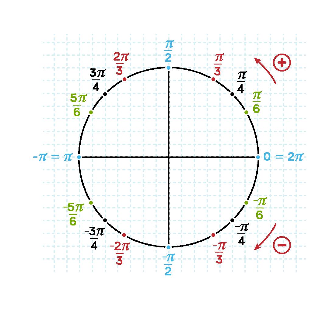 Le cercle trigonométrique et ses mesures principales