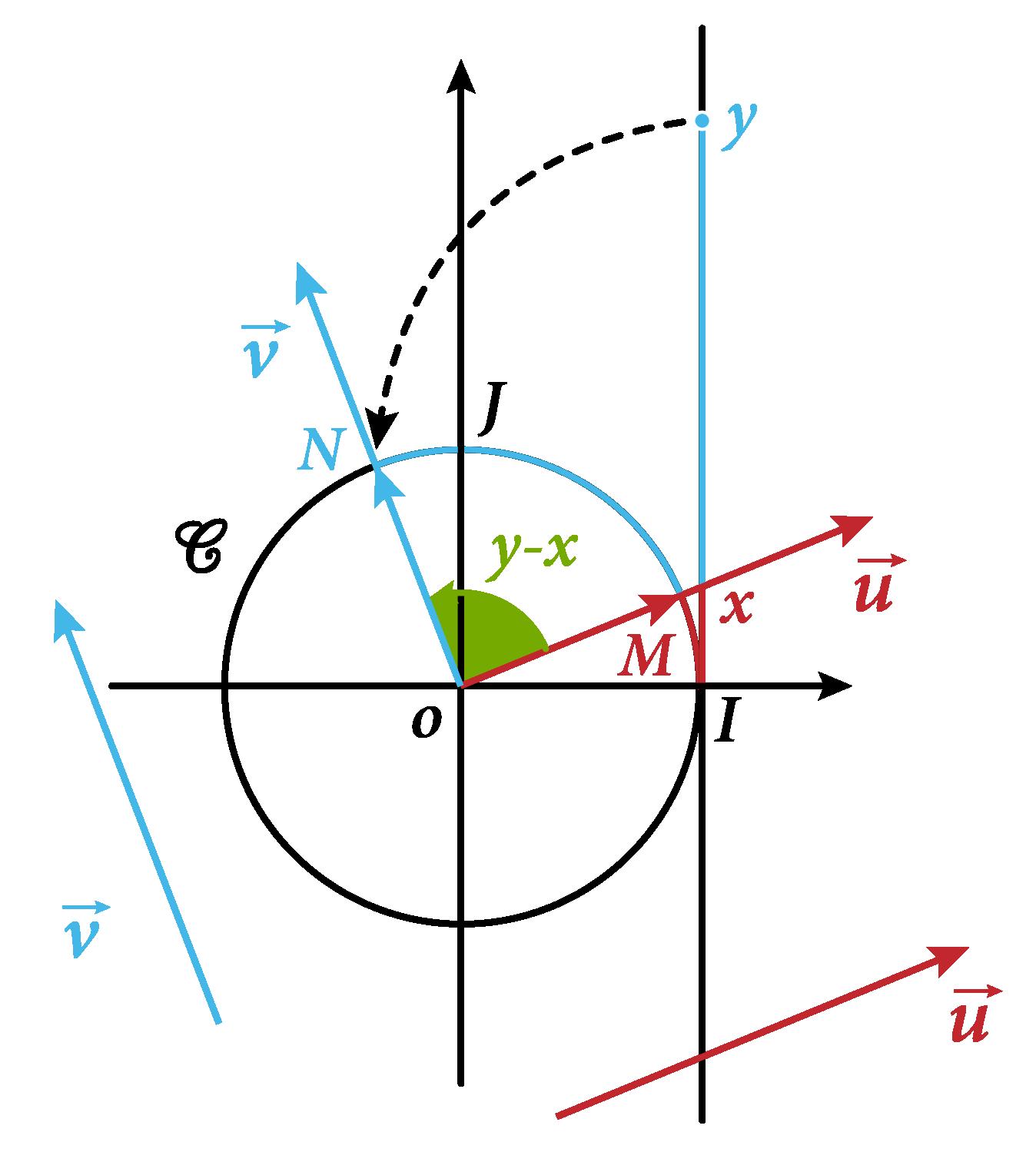 Un angle orienté se mesure en radians