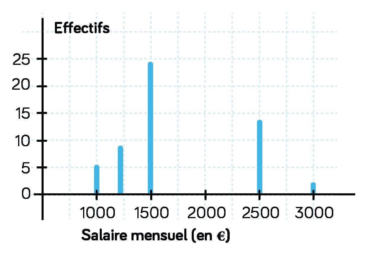 Diagramme en bâtons