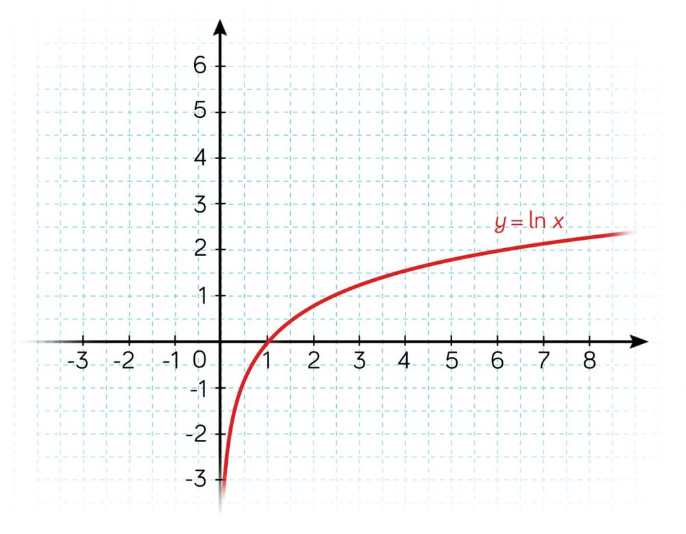fonction logarithme courbe mathématiques terminale ES L
