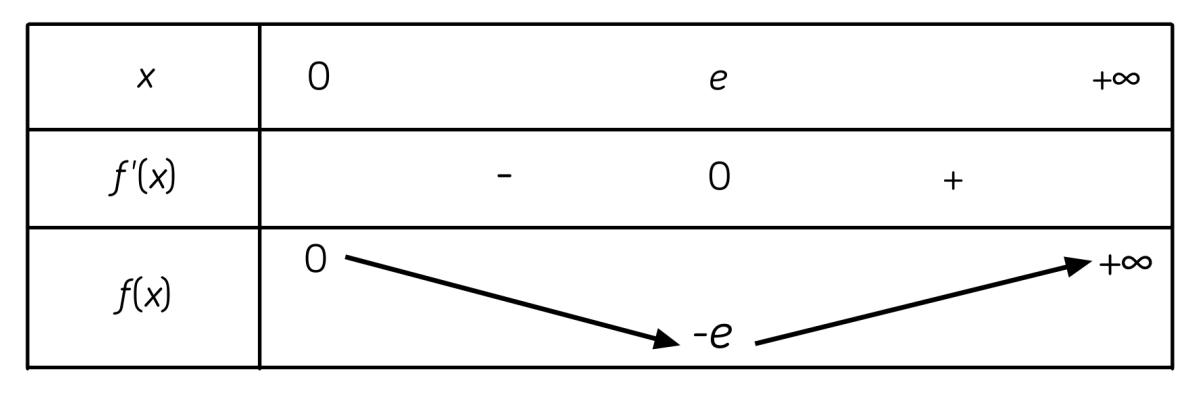 fonction logarithme mathématiques terminale ES L