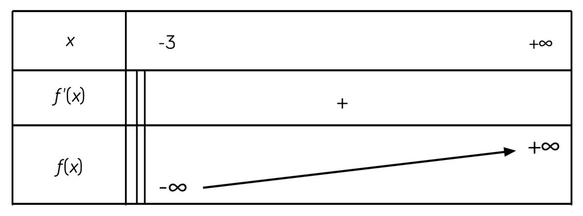 tableau de variations fonction logarithme mathématiques terminale ES L