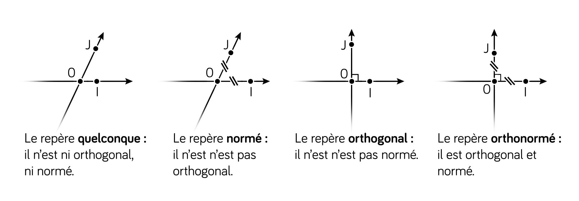 Repésentations des nombres complexes-maths-tle