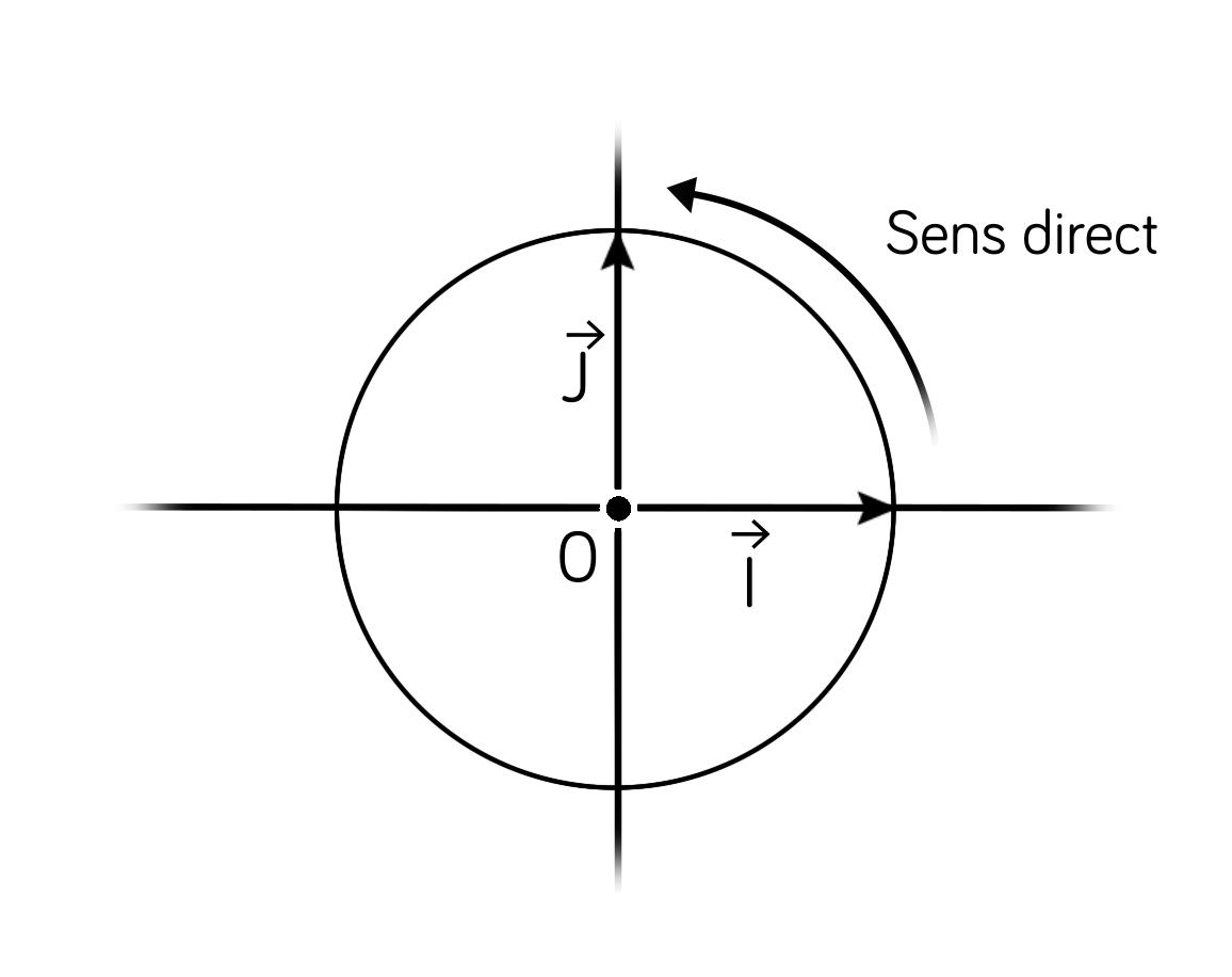 Repère orthonormé-maths-tle