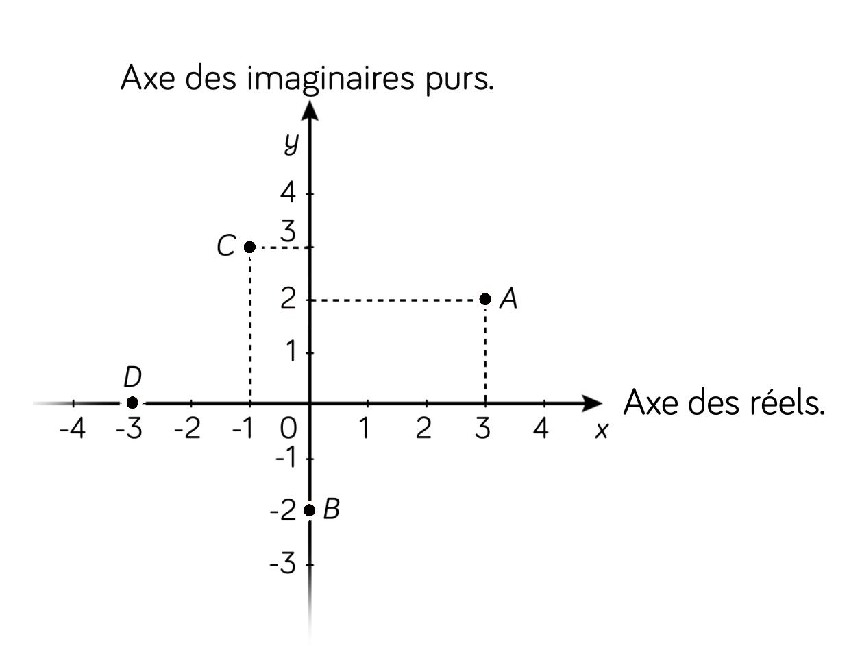 Utilisation des affixes-nombres complexes - maths - tle