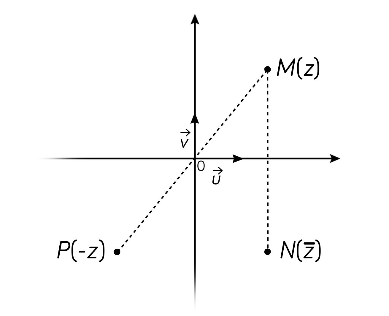 Représentation géométrique des nombres complexes-math-tle