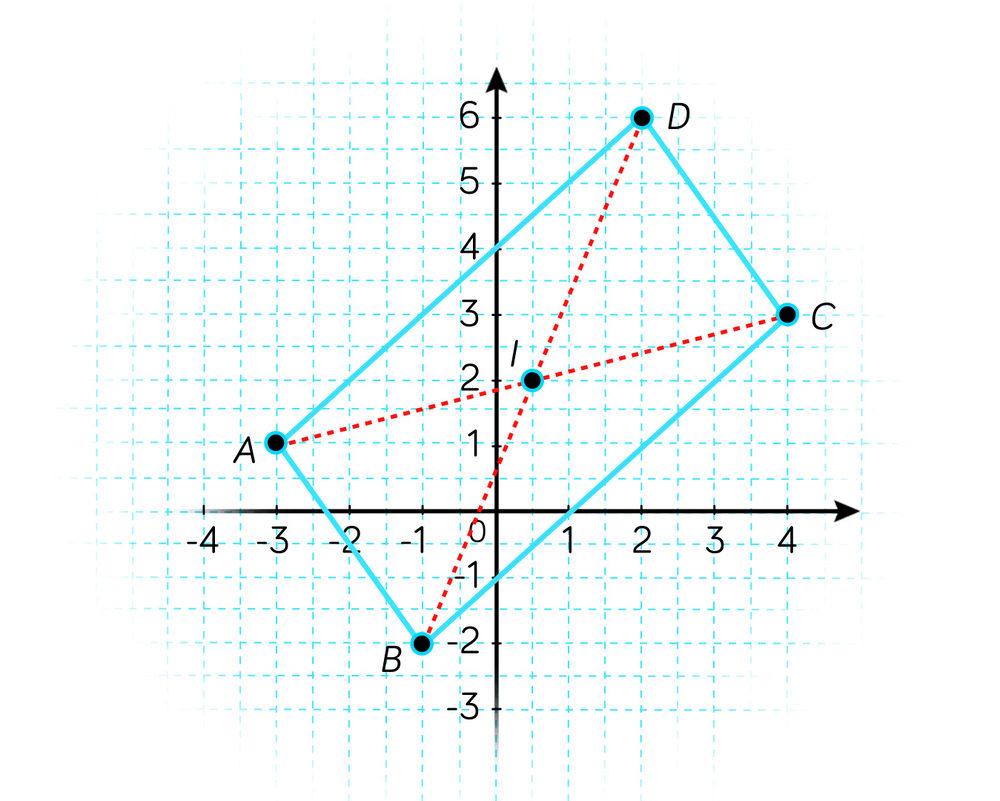 Utilisation des affixe-nombres complexes-maths-tle