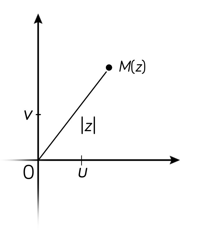 Module d'un nombre complexe-maths-tle