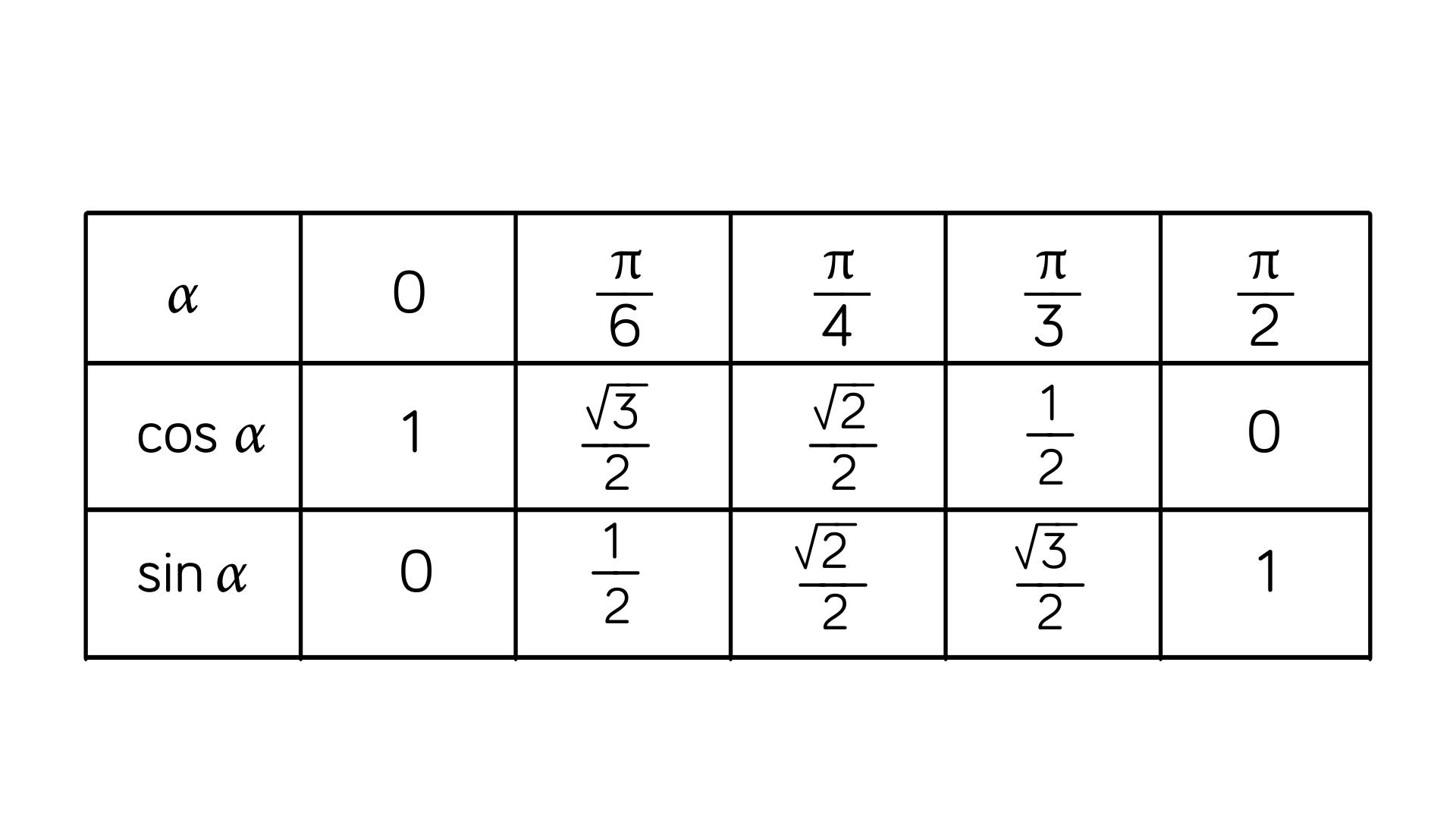 Valeurs particulières des sinus et cosinus - maths - tle