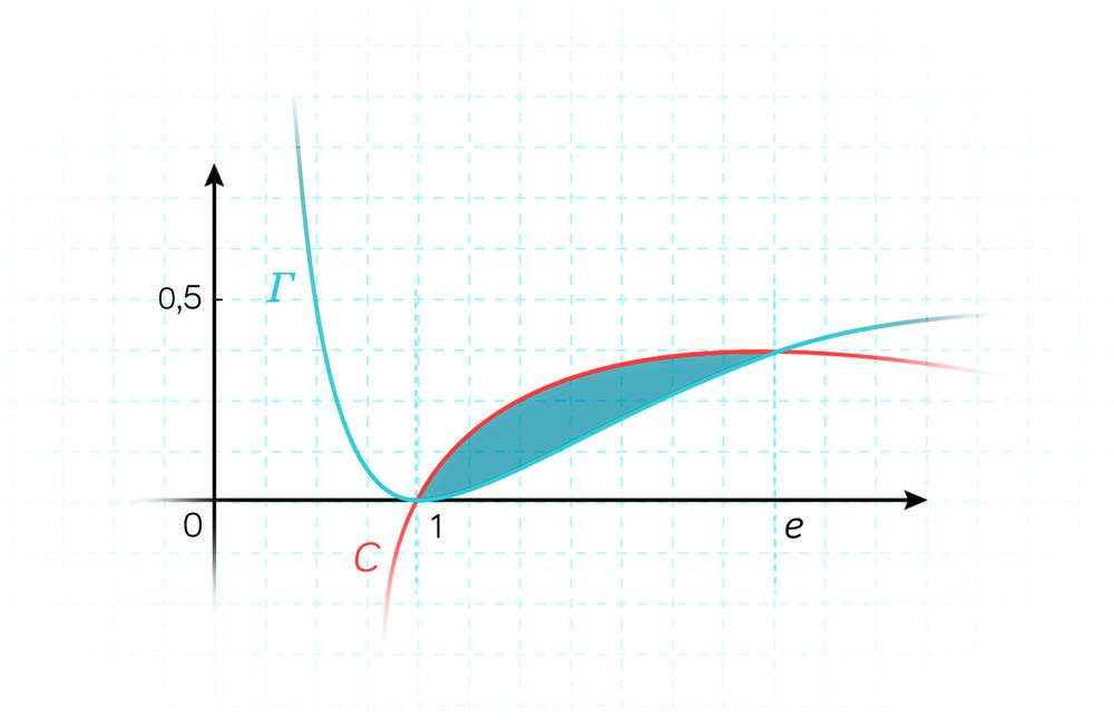 primitives mathématiques terminale ES L