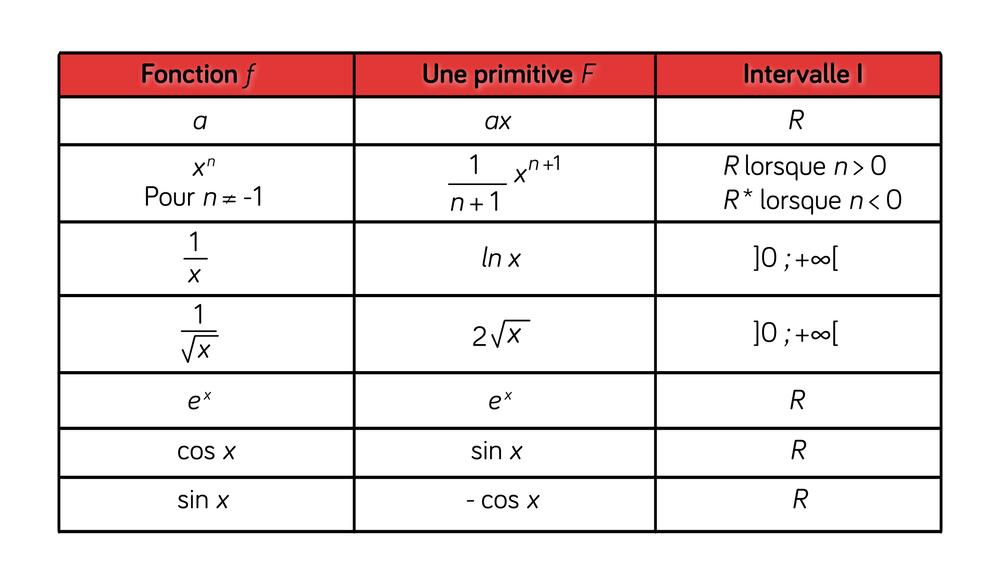 primitives de fonctions usuelles mathématiques terminale ES L