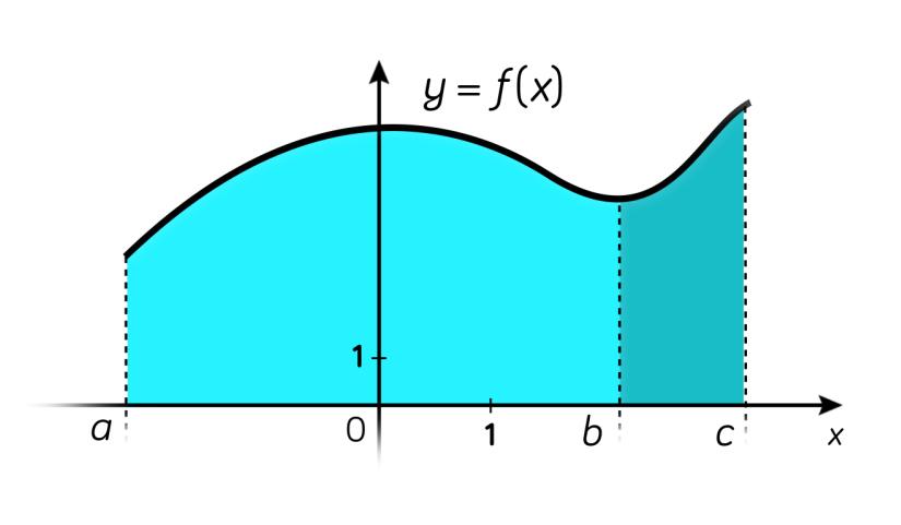 Intégration-relation de Chasles-maths-tle