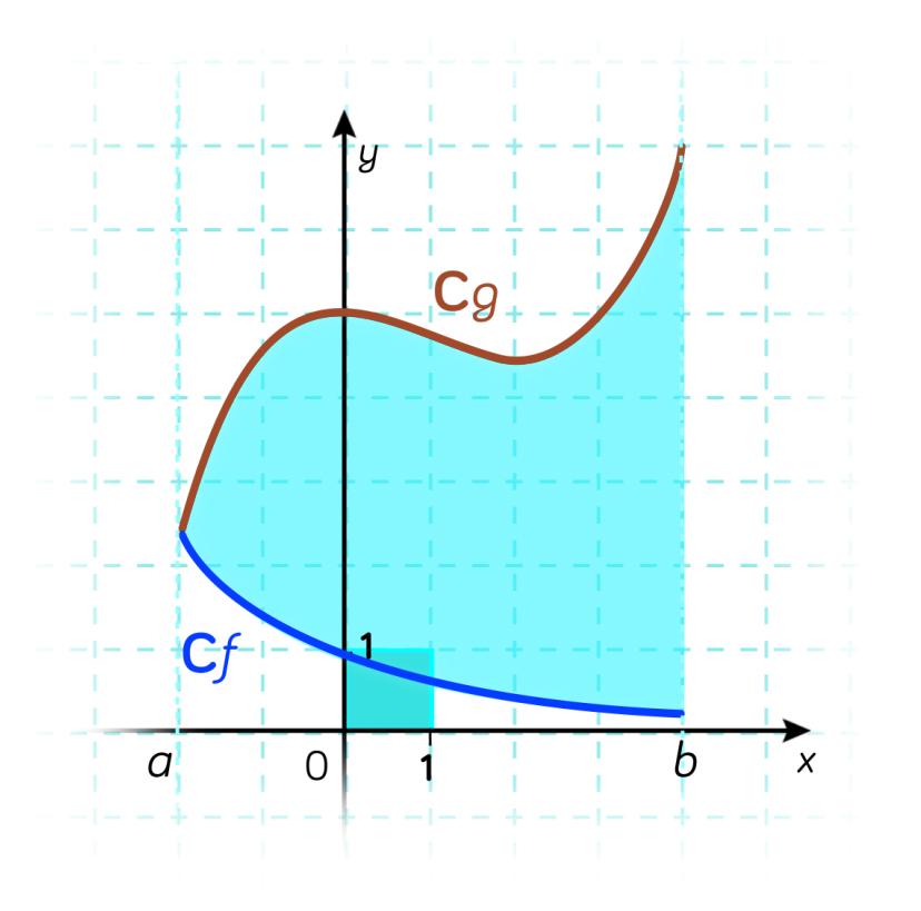 Valeur moyenne d'une fonction-maths-tle