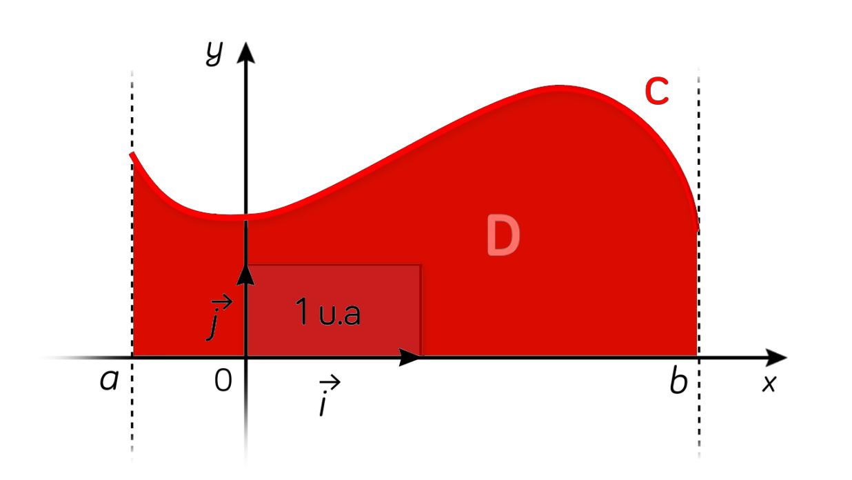 Intégrale d'une fonction positive-maths-tle