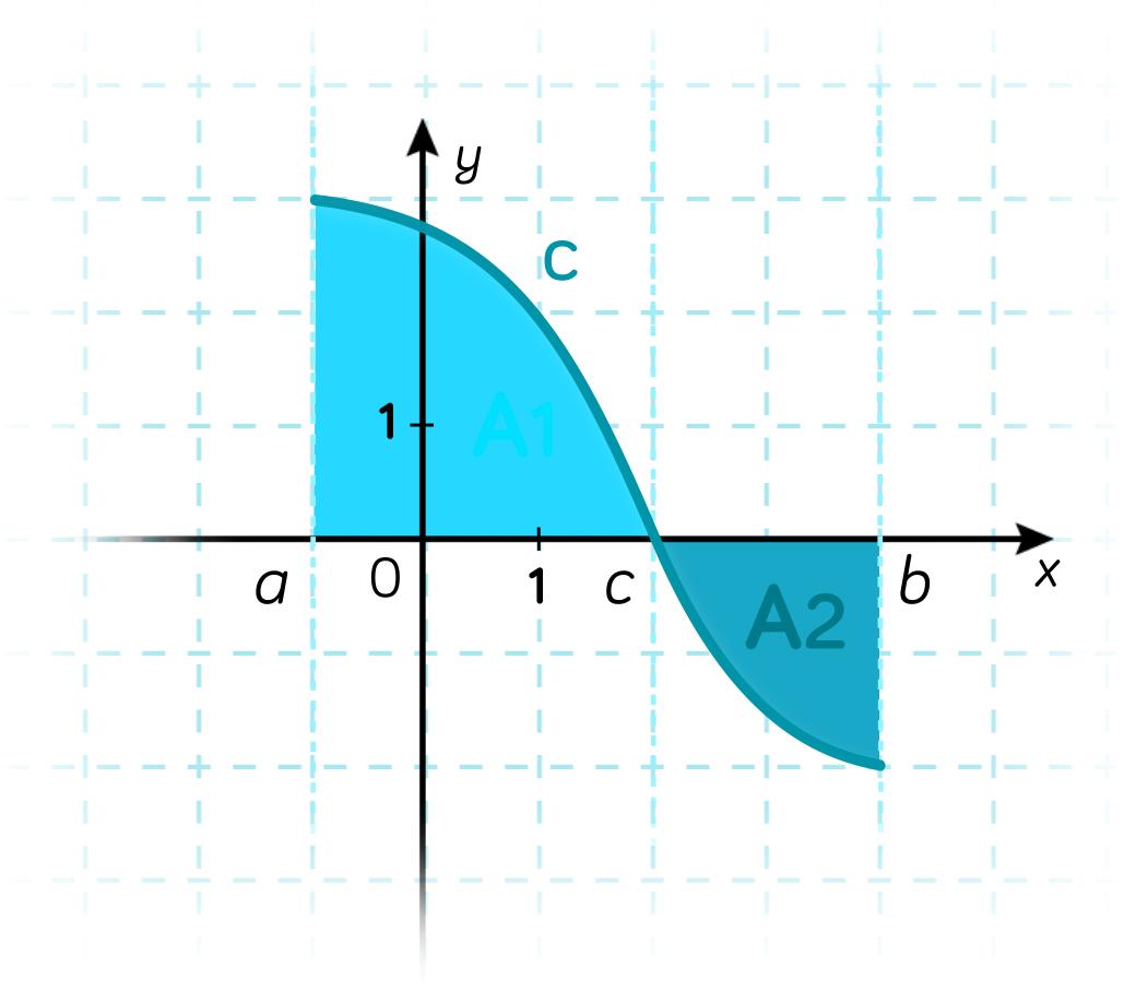 Calculer une aire à l'aide d'une intégrale-maths-tle