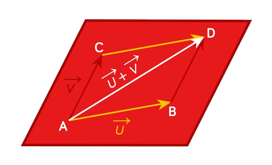 Somme de vectuers et parallélogramme-maths-tle