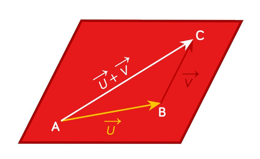 Géométrie vectorielle et relation de Chasles-maths-tle