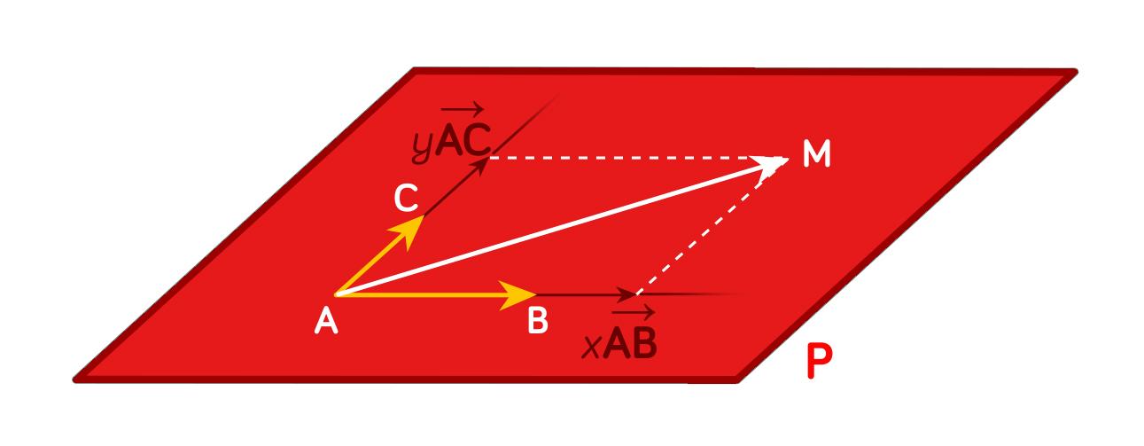 Caractéristique vectorielle d'un plan-maths-tle