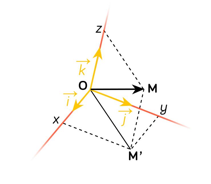 Repère de l'espace-maths-tle