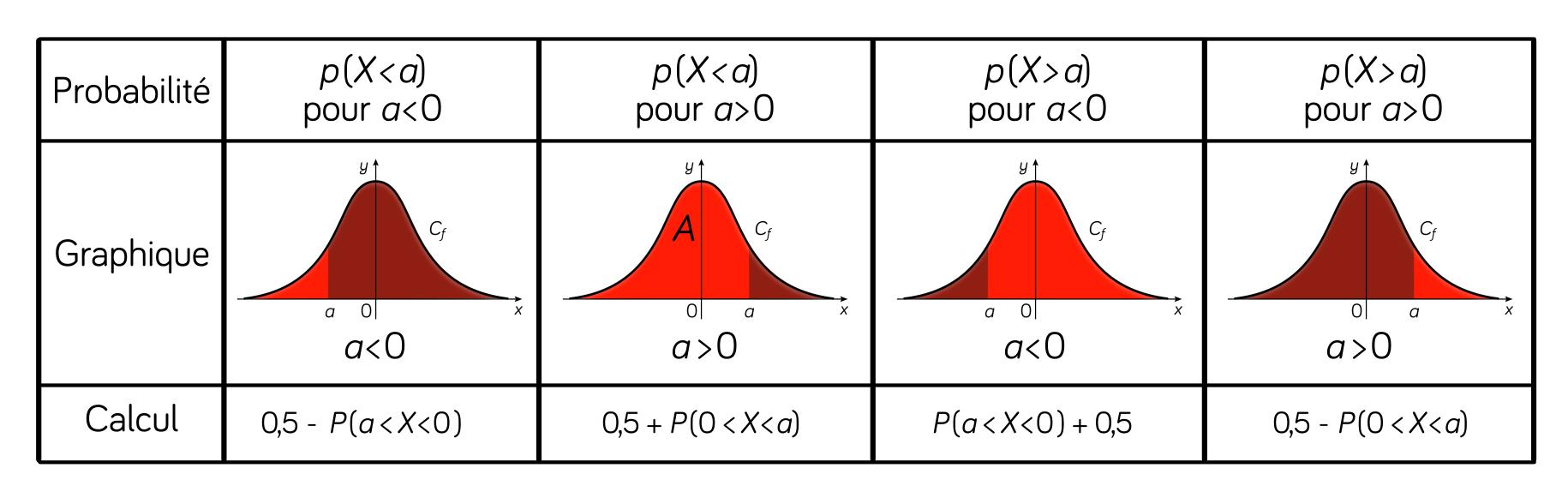 tableau probabilités lois à densité mathématiques terminale ES L
