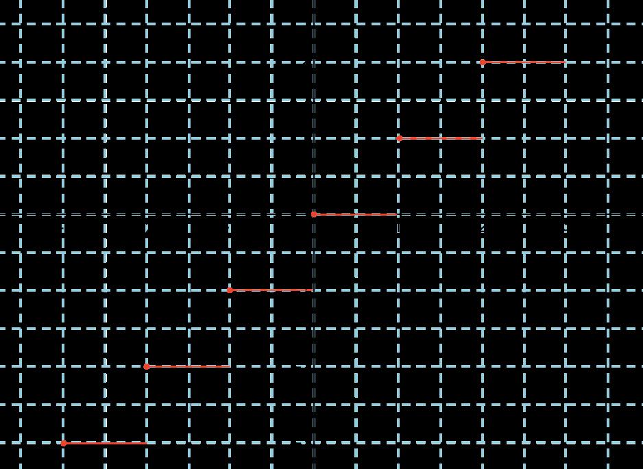 Représentation graphique de la fonction partie entière