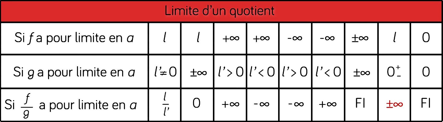 Limites de fonctions : Fiche de cours - Mathématiques   SchoolMouv