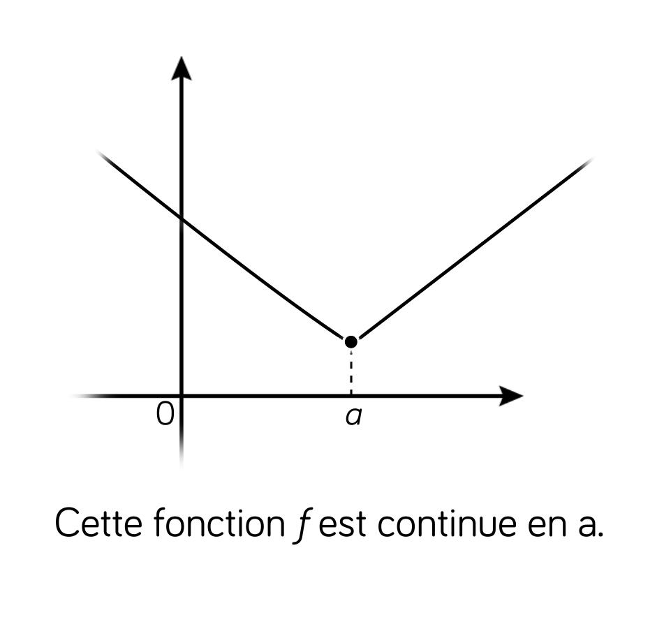 fonction continue mathématiques terminale ES L