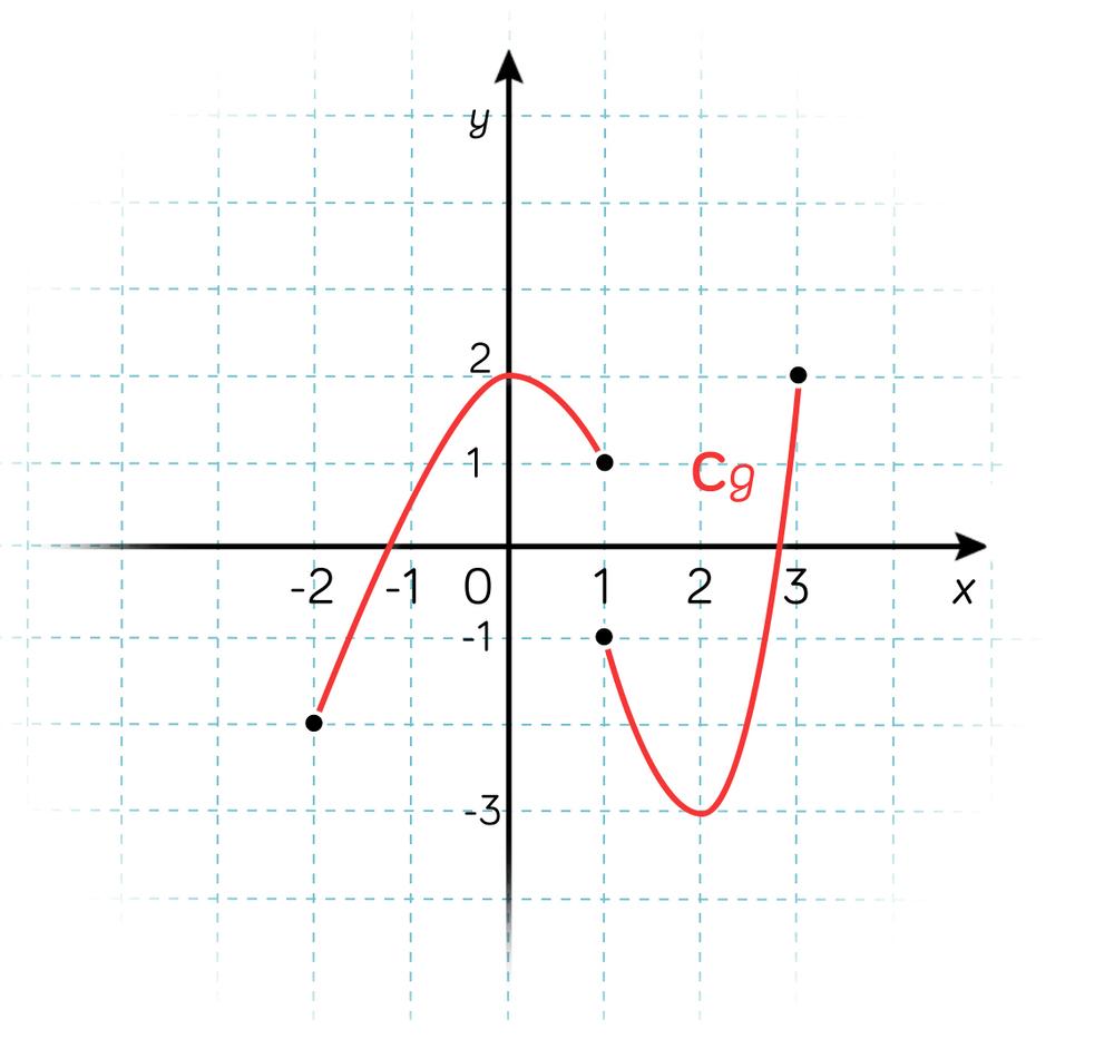 courbe de fonction mathématiques terminale ES L