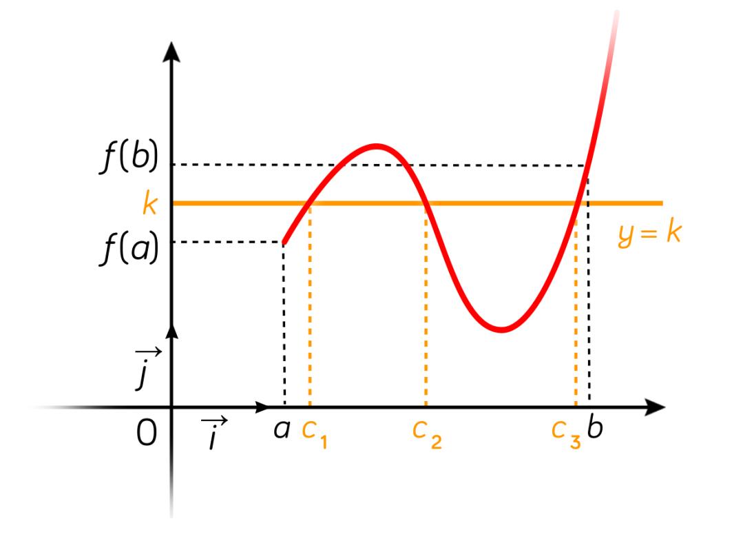 continuité de fonctions mathématiques terminale ES L