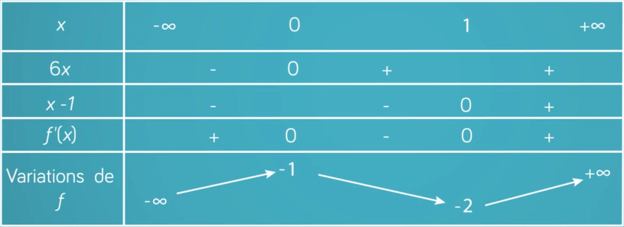 tableau de signe et de variations mathématiques terminale ES L
