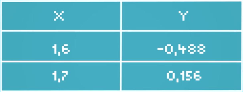 tableur continuité de fonction mathématiques terminale ES L