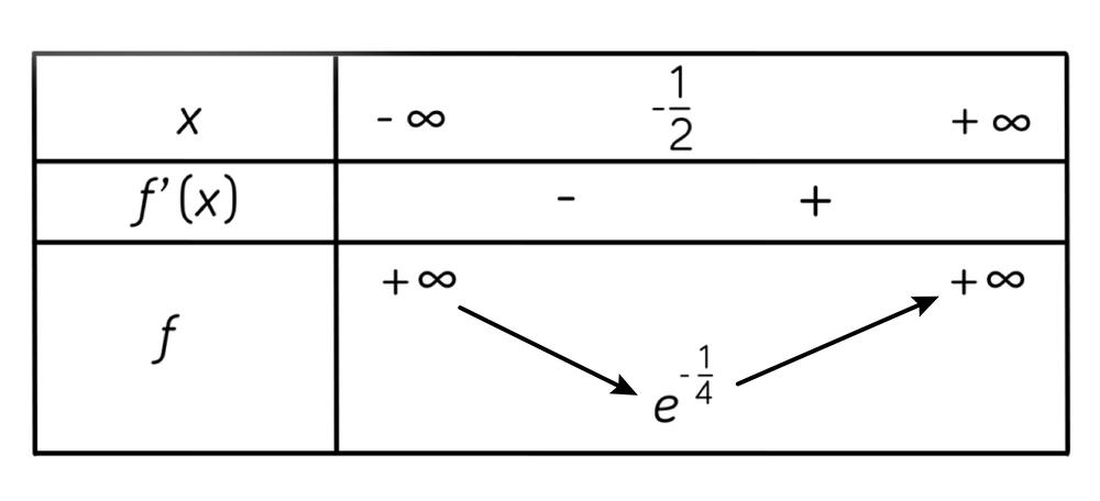 tableau de variations mathématiques terminale ES L