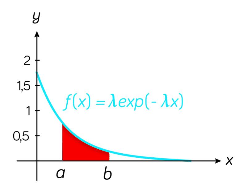 lois à densité mathématiques terminale ES L