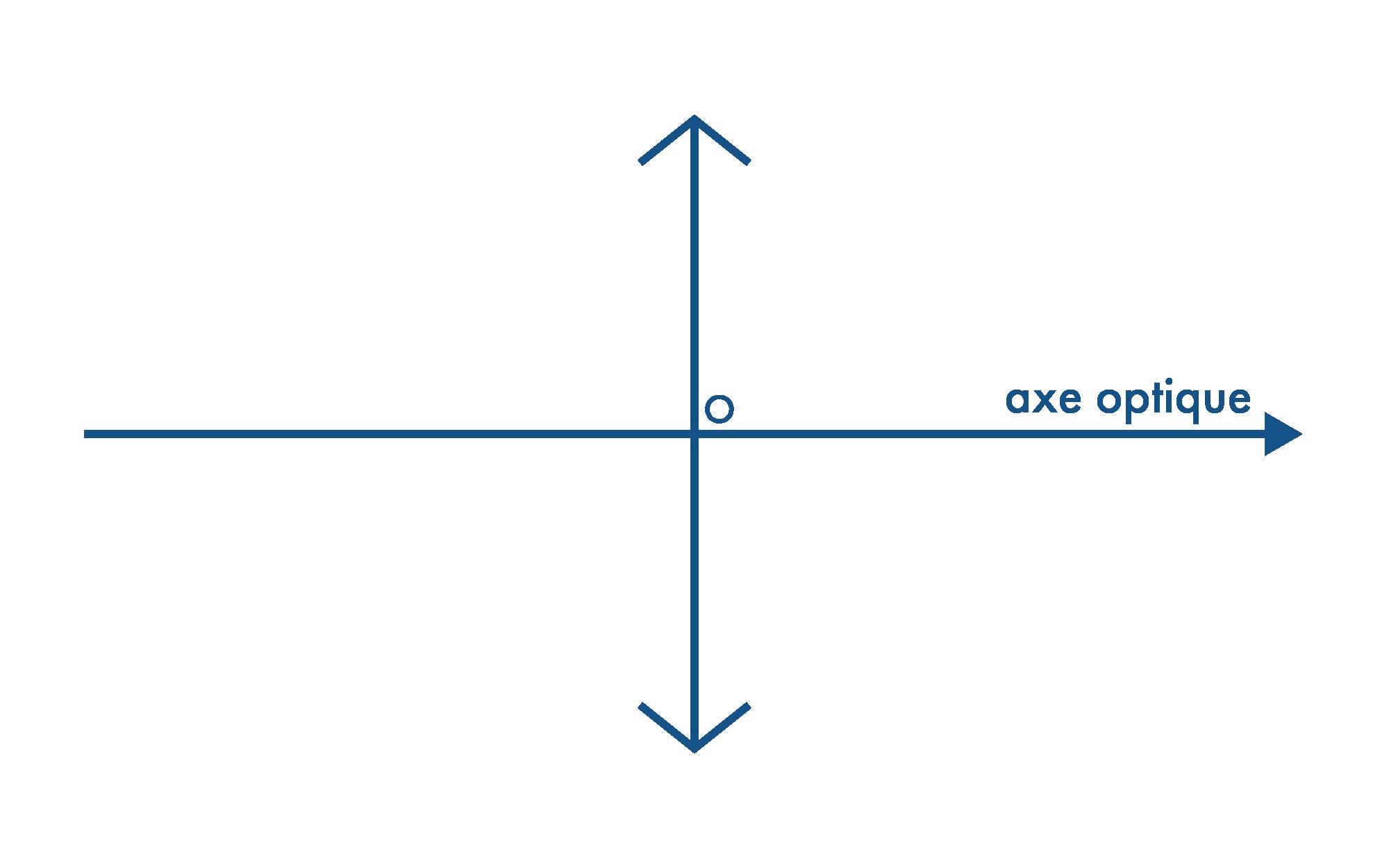 Lentille convergente placée sur un axe optique orienté