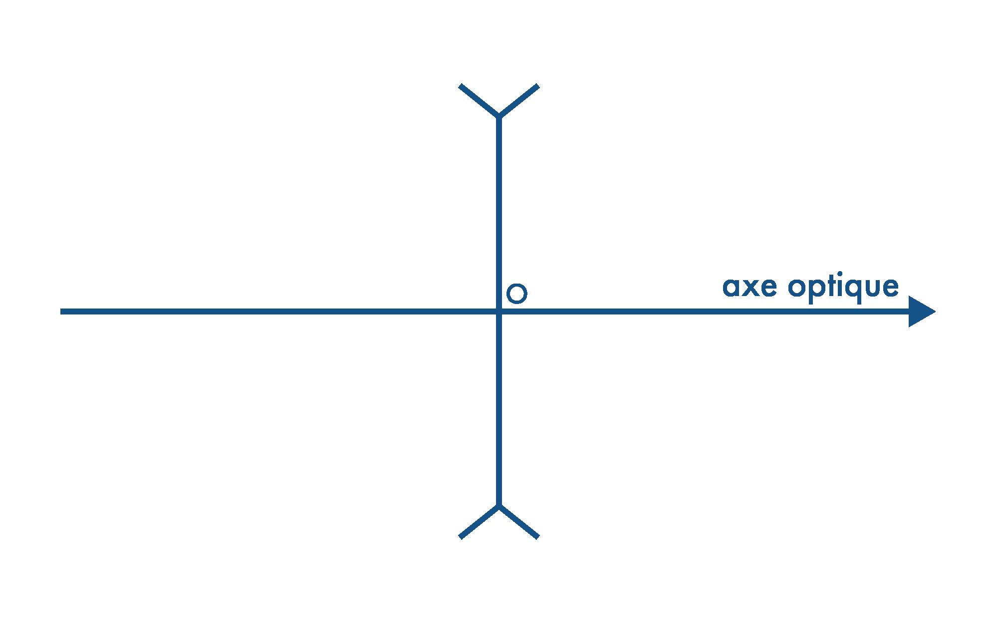 Lentille divergente placée sur un axe optique orienté