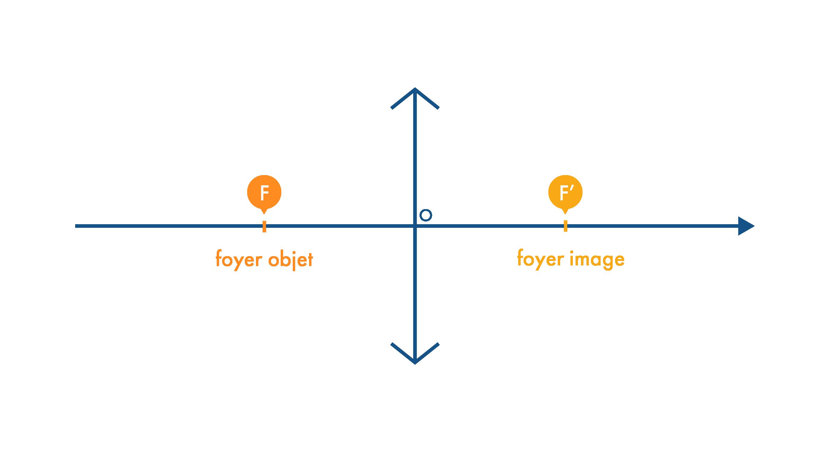 Foyers objet et image d'une lentille convergente