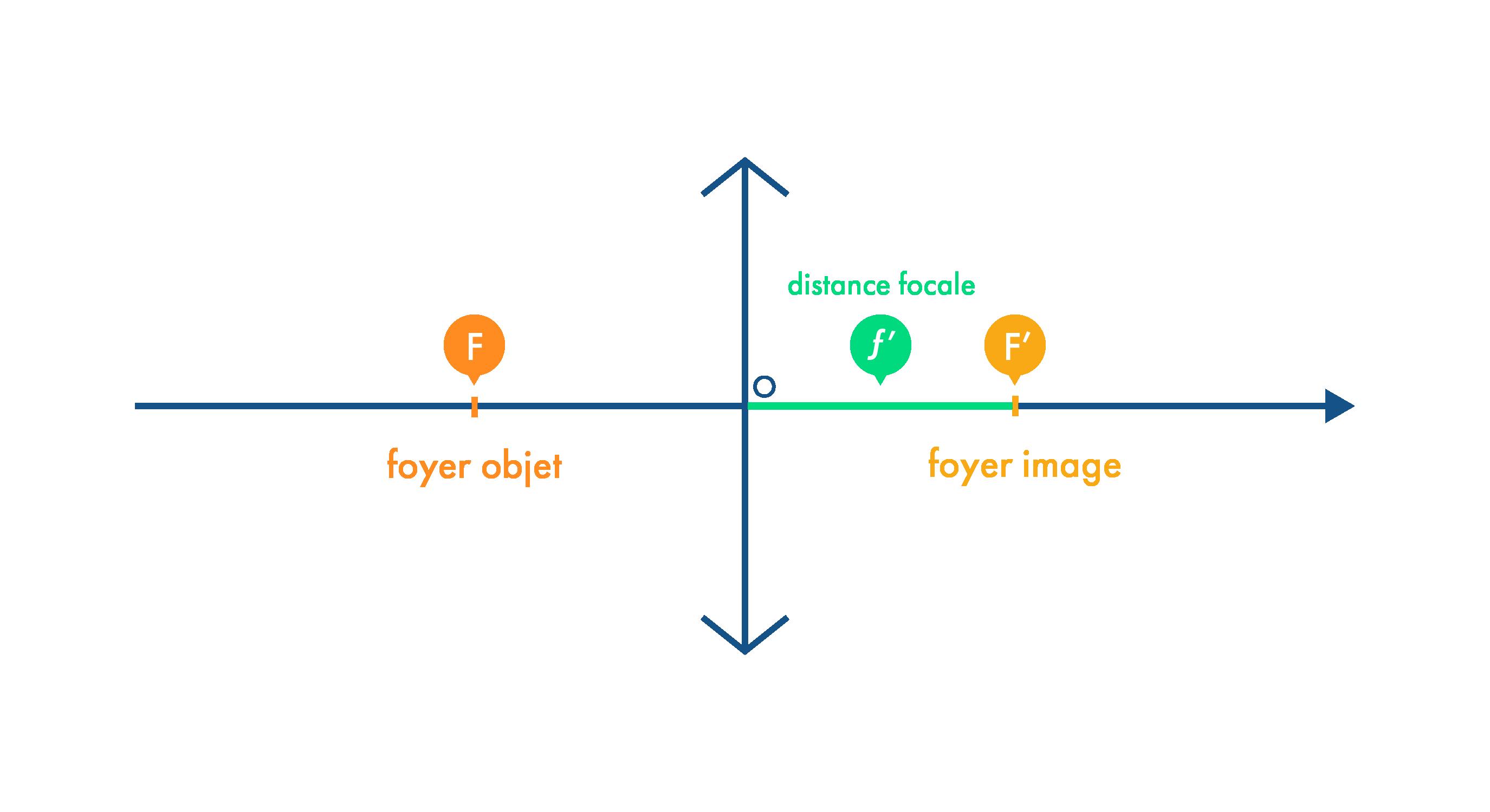 Distance focale d'une lentille convergente