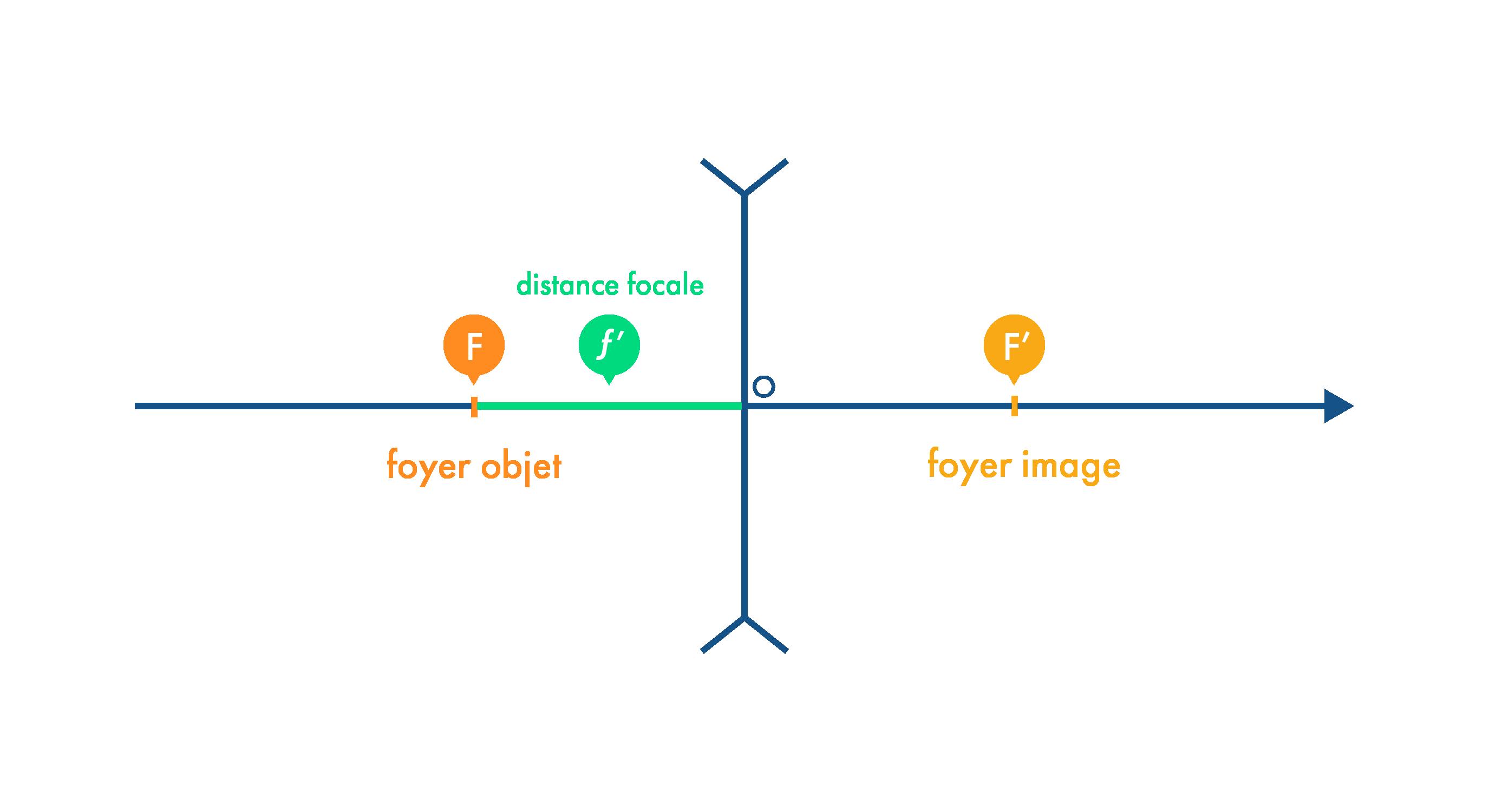 Distance focale d'une lentille divergente