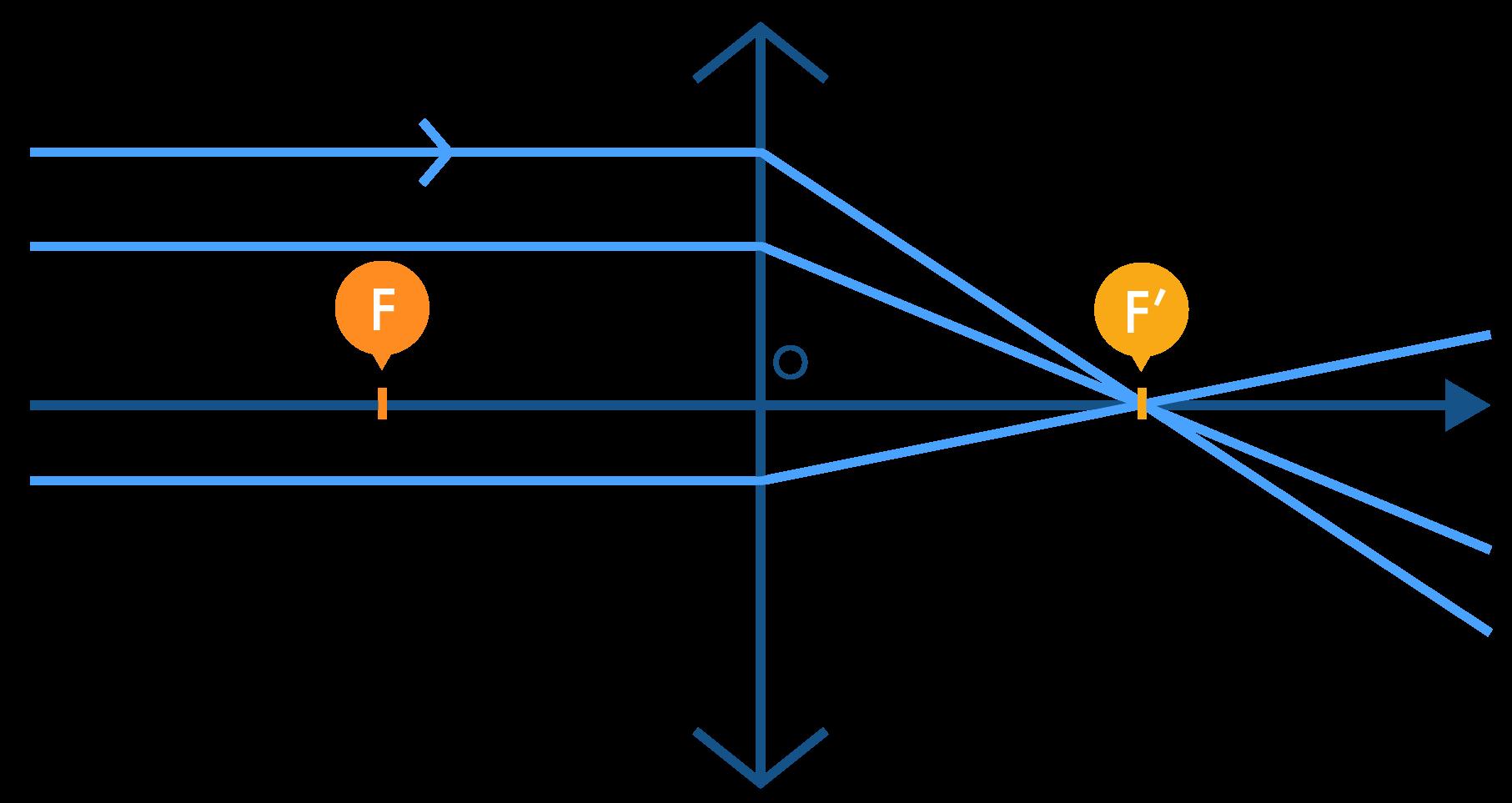 Rayons incidents particuliers parallèles à l'axe optique et convergeant vers le foyer image